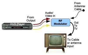 Using an RF modulator to adapt a DVD player to a TV without A/V inputs.