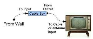 Simple Cable Box Hookup. The Cable Box can also be hooked up to the TV using Composite, Component, or HDMI/DVI cables.